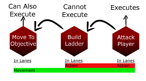 Action Lanes example